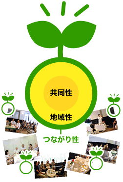 Sowing the seeds of Communityイメージ